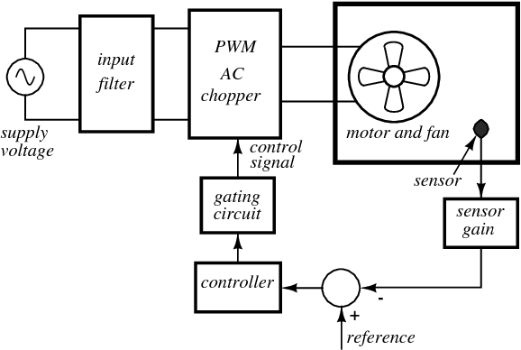 Figure 2 from PWM AC chopper control of single-phase ... on