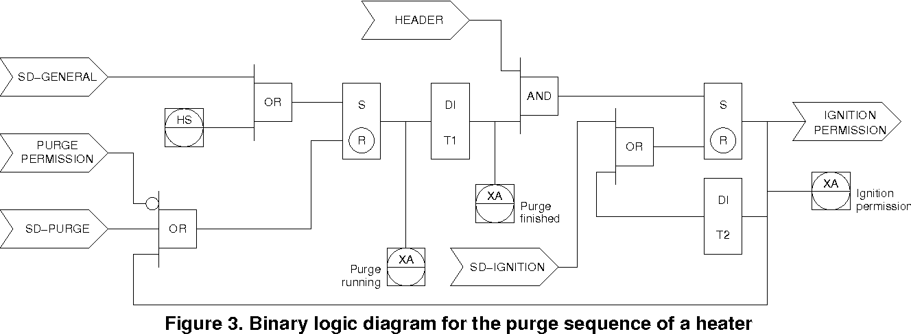 on the automatic generation of timed automata models from isa 5.2 ...  semantic scholar