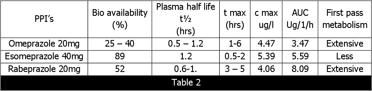 To Compare The Safety And Efficacy Of Three Different Proton Pump Inhibitors Omeprazole Esomeprazole And Rabeprazole In A Triple Drug Regimen In Patients With Peptic Ulcer Disease In The Eradication Of H