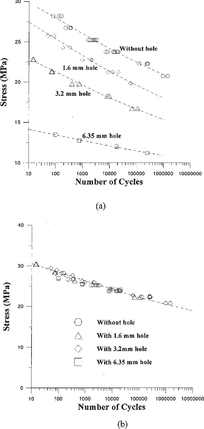 Fatigue performance of an injection molded talc‐filled