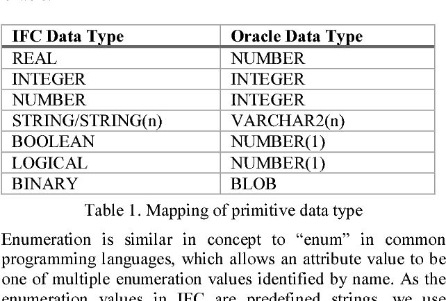 PDF] AN OBJECT-RELATIONAL IFC STORAGE MODEL BASED ON ORACLE