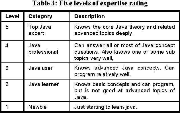 Table 3 from Expertise networks in online communities