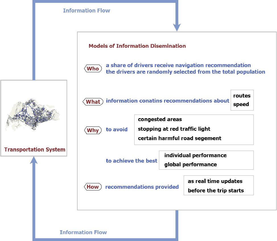 PDF] Traffic Information Dissemination in Road