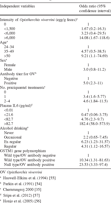 Roles of liver fluke infection as risk factor for