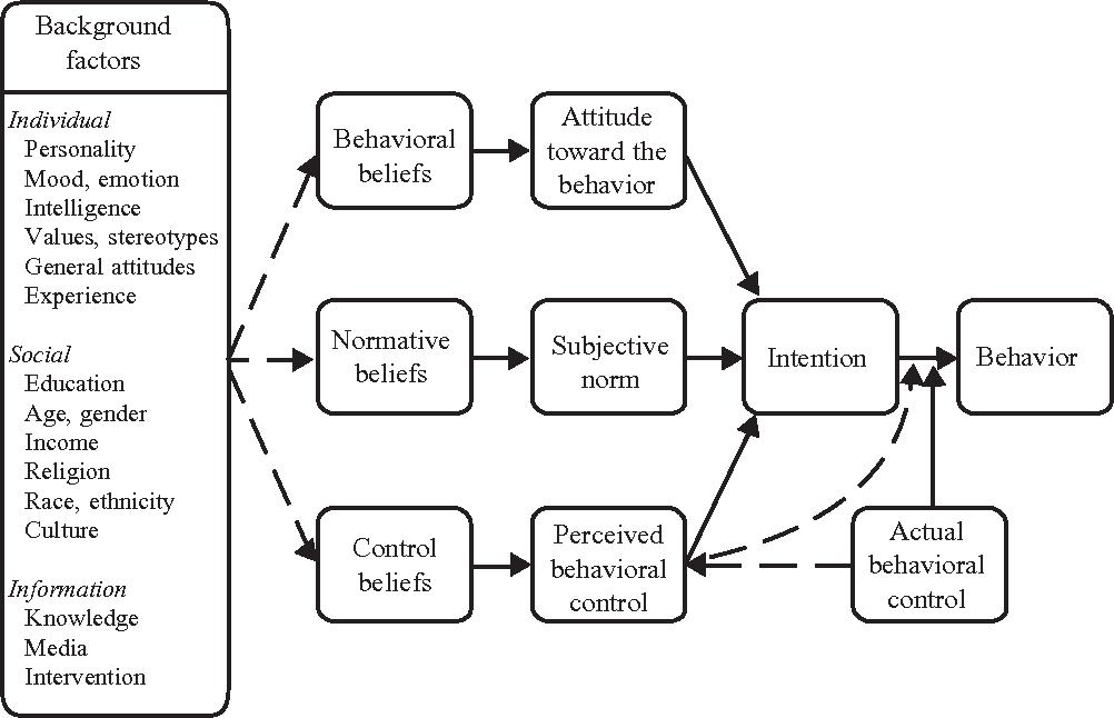 The Influence of Attitudes on Behavior  - Semantic Scholar