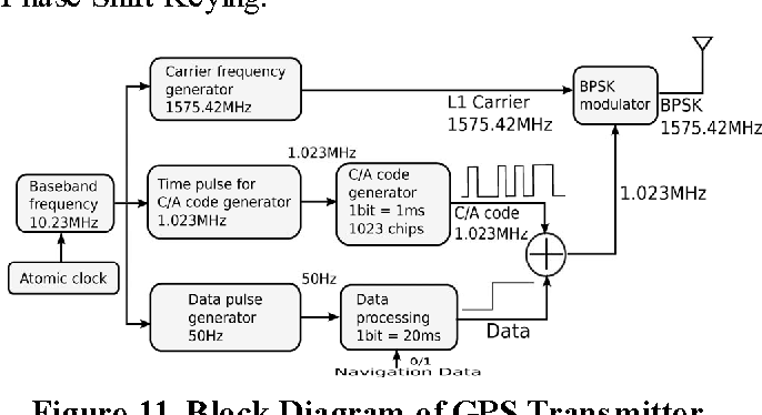 figure 11 from energy saving techniques for gps based tracking GPS Circuit Diagram