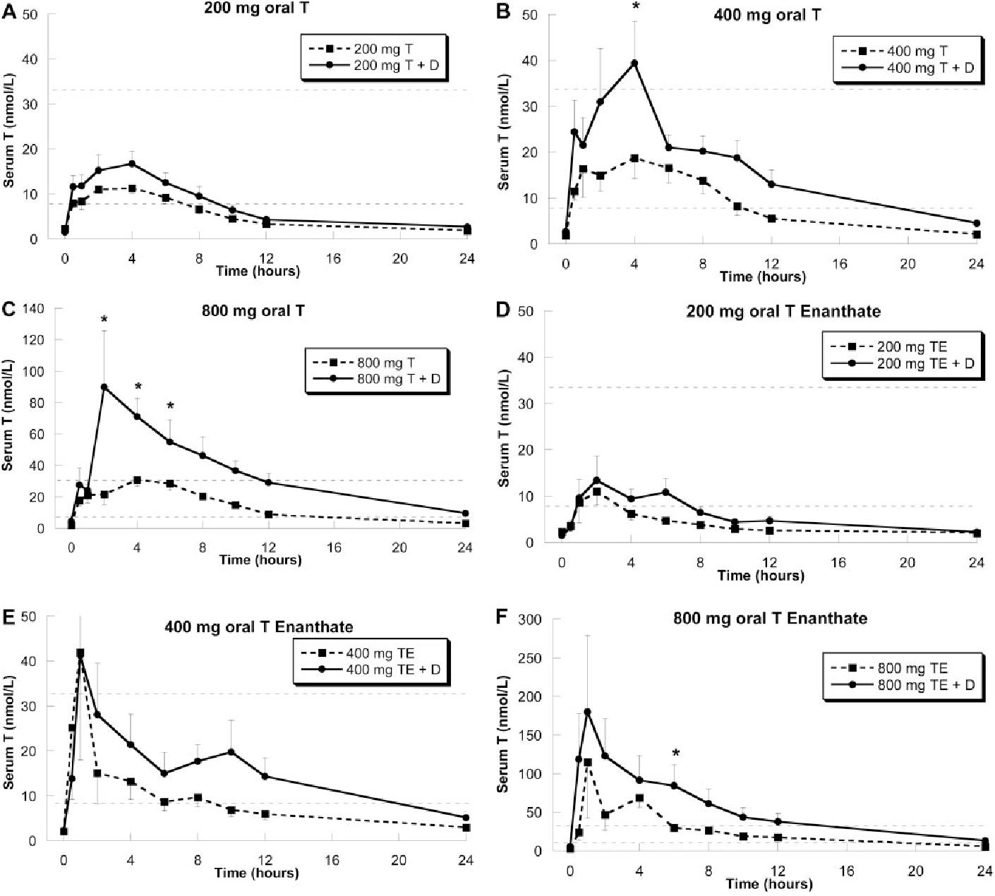 Pdf Oral Testosterone In Oil Plus Dutasteride In Men A Pharmacokinetic Study Semantic Scholar