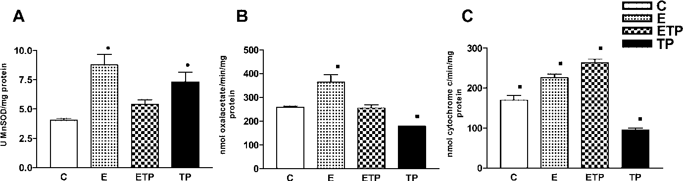 Figure 1 From Oxidative Stress Effects Of Mild Endurance