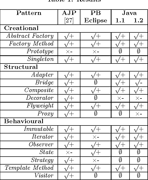 Table 1 from Automatic verification of design patterns in