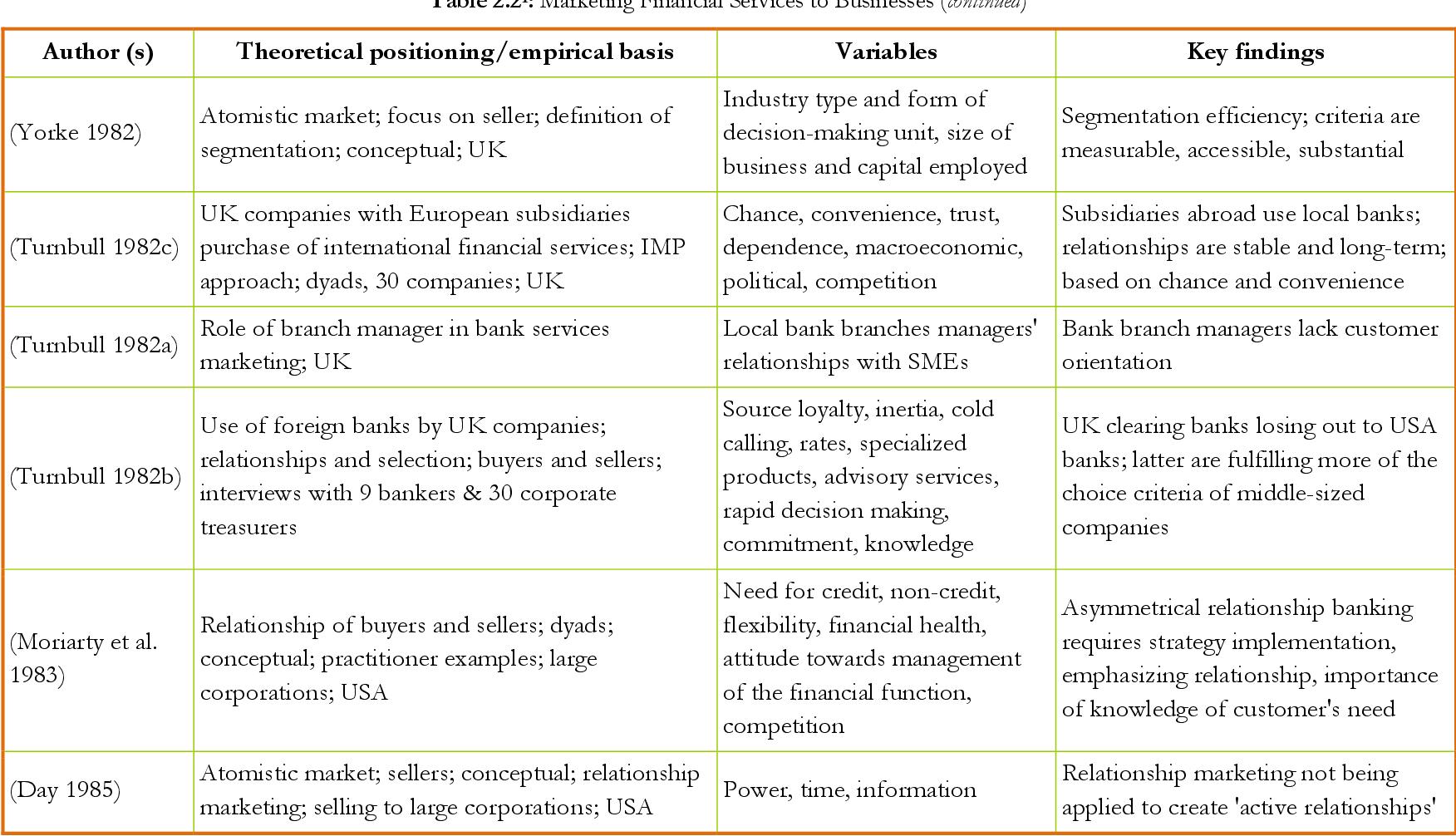 PDF] Relationship portfolio management : case of corporate