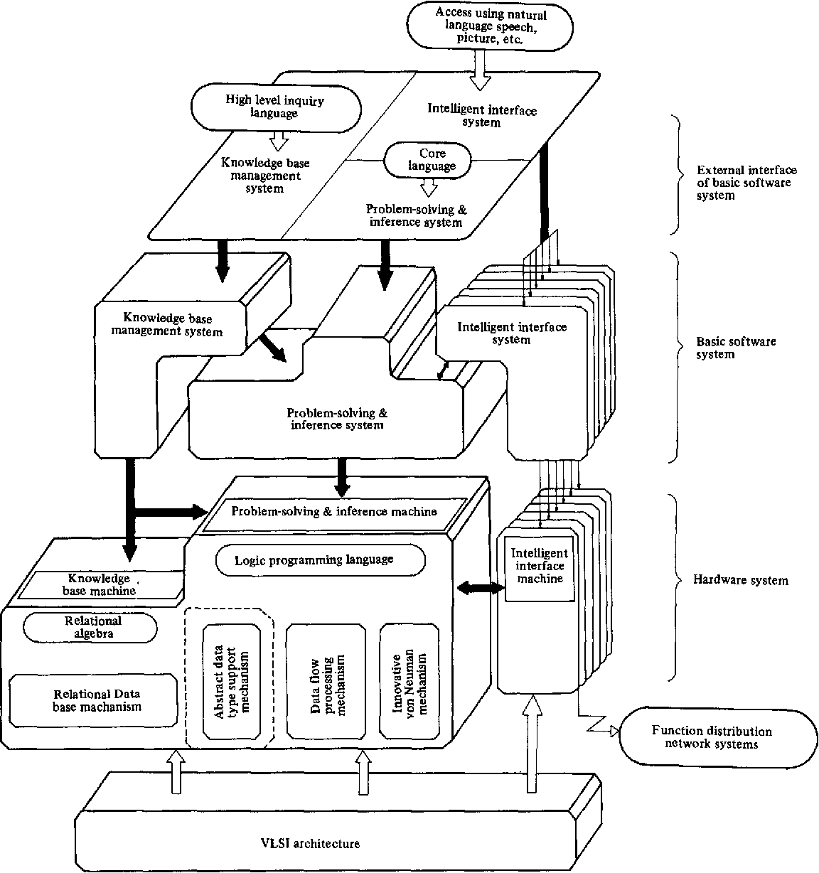 Figure 1 From Overview To The Fifth Generation Computer System Project Semantic Scholar