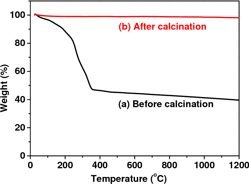 Figure 6 from A robust NiO–Sm0 2Ce0 8O1 9 anode for direct
