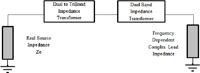 Triband Impedance Transformer for Frequency Dependent