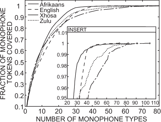 Phonetic analysis of Afrikaans, English, Xhosa and Zulu