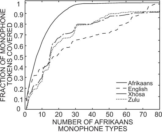 Phonetic analysis of Afrikaans, English, Xhosa and Zulu