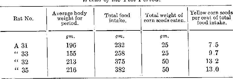 TABLE I. Food Intake of Rats A 31, SS, 32, 35 (Chart I) during the i&h to 18th Weeks of the Test Period.