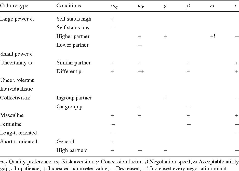 Cultural Differentiation of Negotiating Agents - Semantic