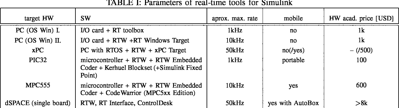 Real-Time Control Prototyping in MATLAB/Simulink: Review of