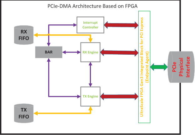 PDF] Design and Implementation of High-throughput PCIe with