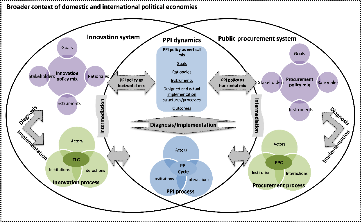PDF] Public Procurement as an Innovation Policy – proposing
