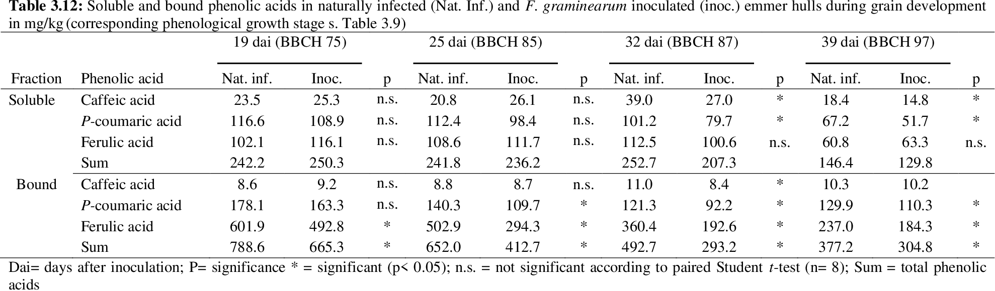 Pdf Studies About Fusarium Infection Of Emmer And Naked Barley