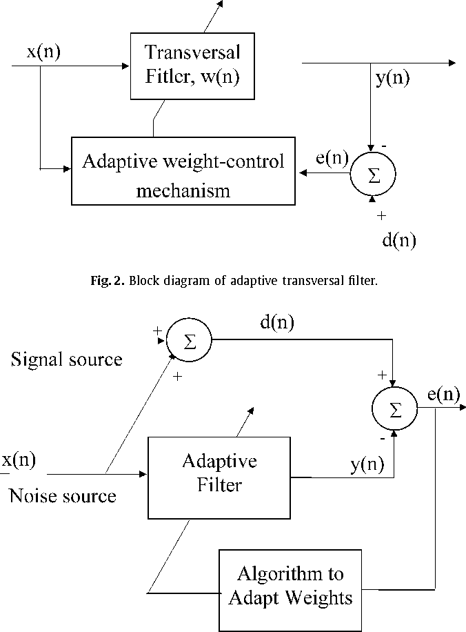 An optimum algorithm for adaptive filtering on acoustic echo