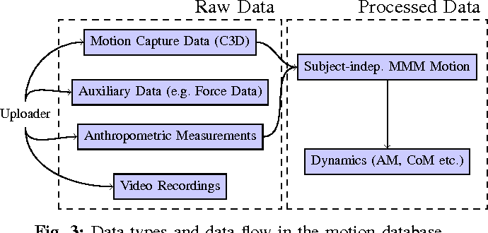Figure 3 from The KIT whole-body human motion database