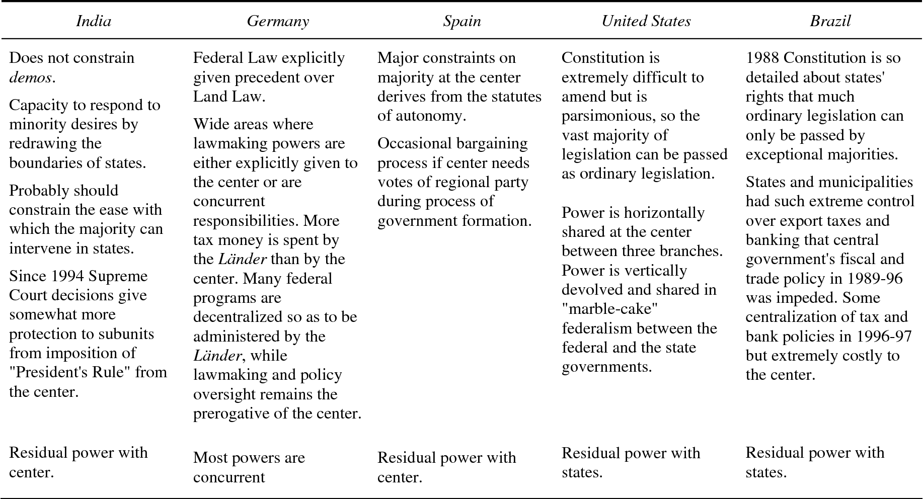 Table 3 from Federalism and Democracy: Beyond the U S  Model