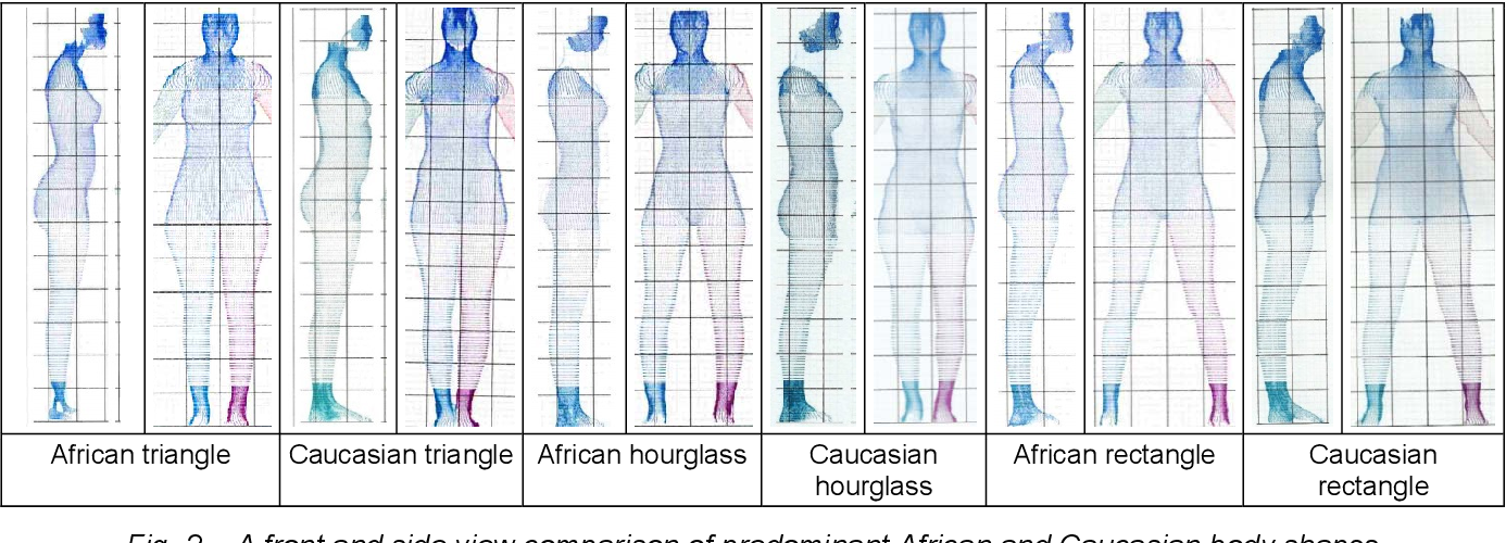 PDF] Use of 3D Scanning Technologies to Extract Body