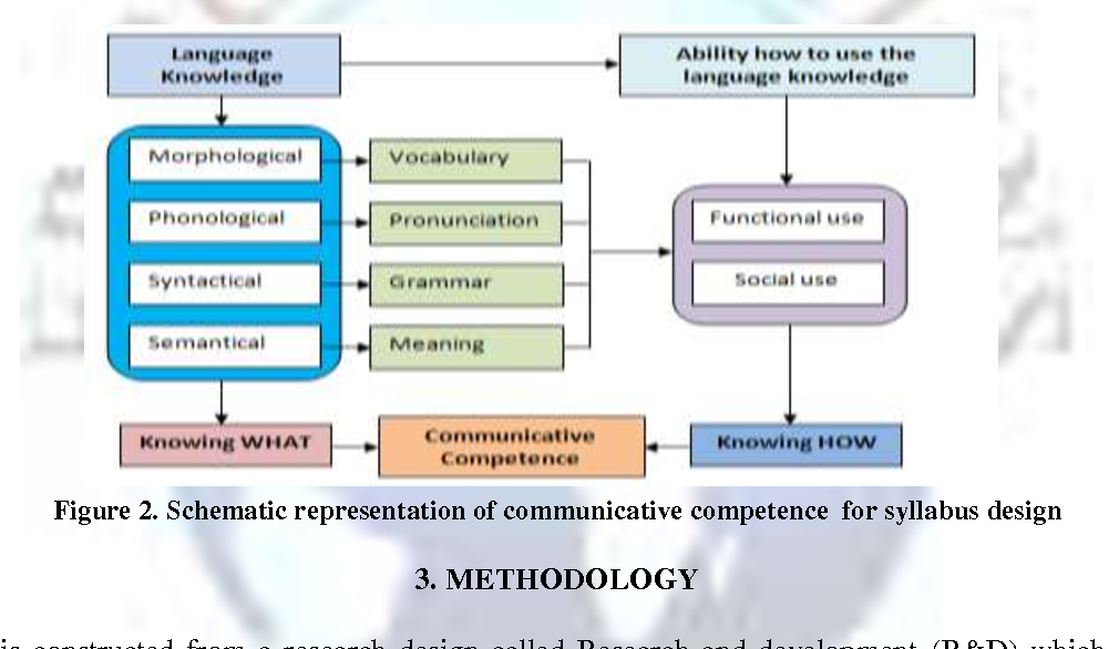 Figure 2 From Communicative Competence Based Syllabus Design For Initial English Speaking Skills Semantic Scholar