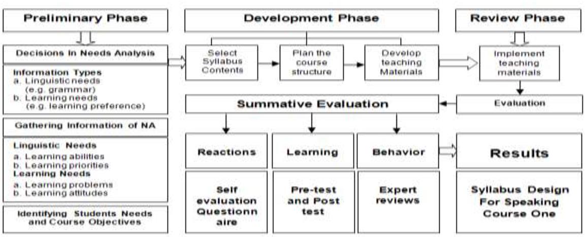 Communicative Competence Based Syllabus Design For Initial English Speaking Skills Semantic Scholar