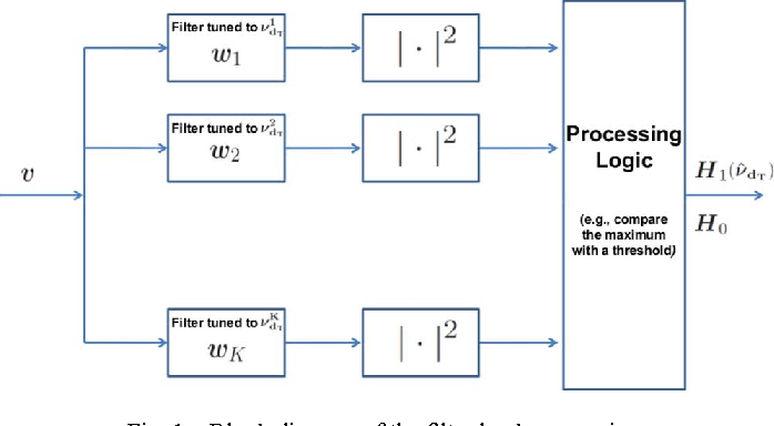 Figure 1 From Optimizing Radar Waveform And Doppler Filter Bank Via Generalized Fractional Programming Semantic Scholar
