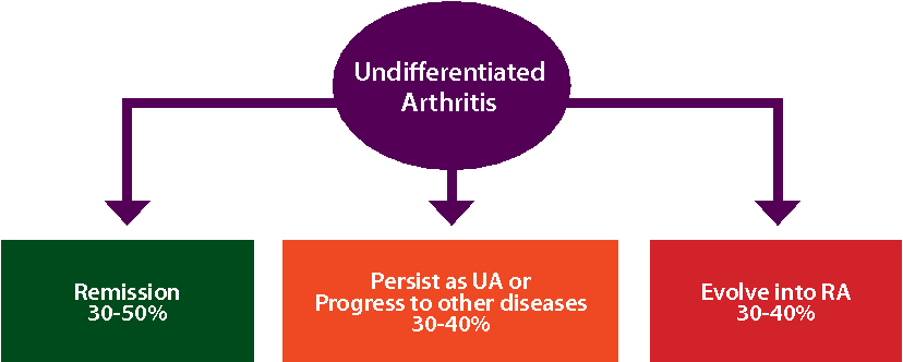 Figure 3 From Pre Rheumatoid Arthritis And Its Prevention Semantic Scholar