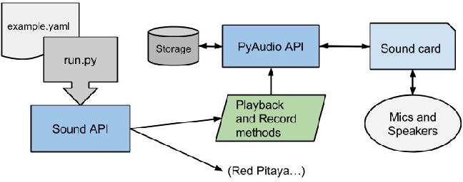 Figure 6 from Robotics echolocation test platform - Semantic