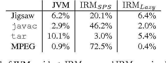 IRM enforcement of Java stack inspection - Semantic Scholar