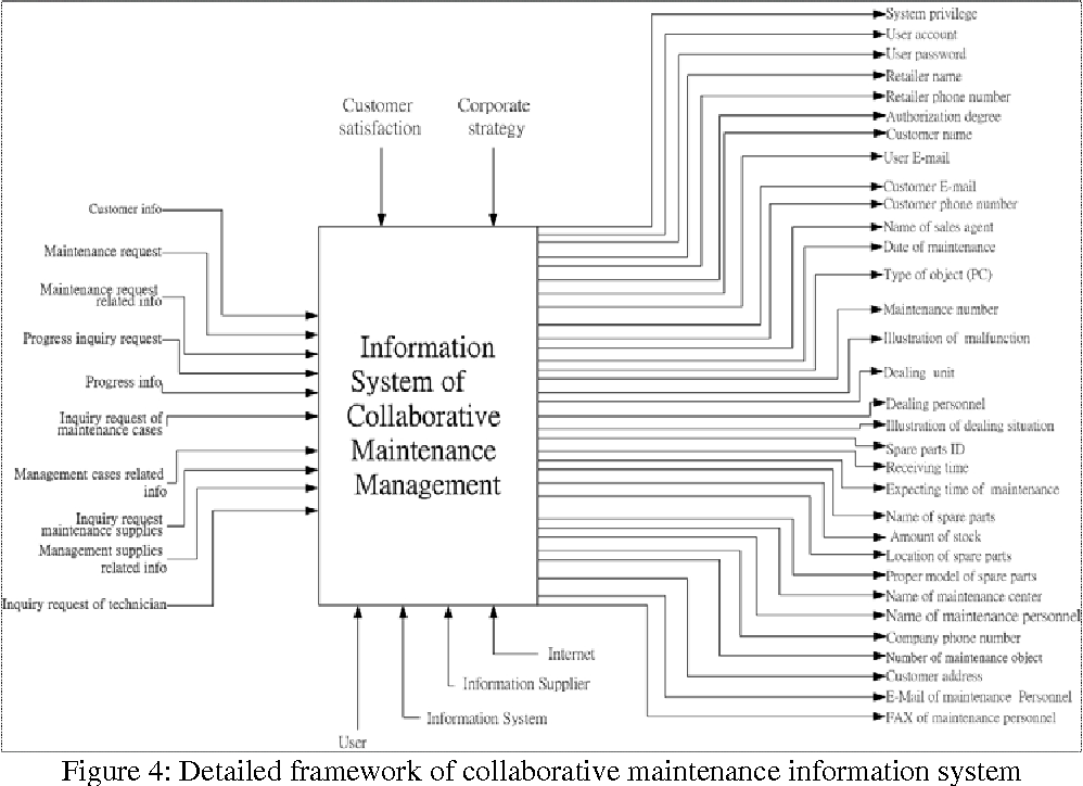 PDF] A Collaborative Service Management Information System