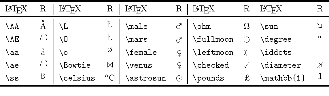 Table B 17 from On-line Recognition of Handwritten