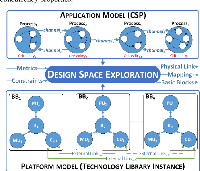 Pdf Criticality Driven Design Space Exploration For Mixed Criticality Heterogeneous Parallel Embedded Systems Semantic Scholar