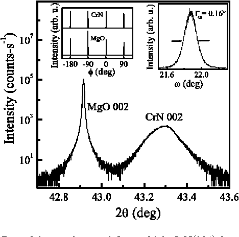 Figure 3 From Band Gap In Epitaxial Nacl Structure Crn 001