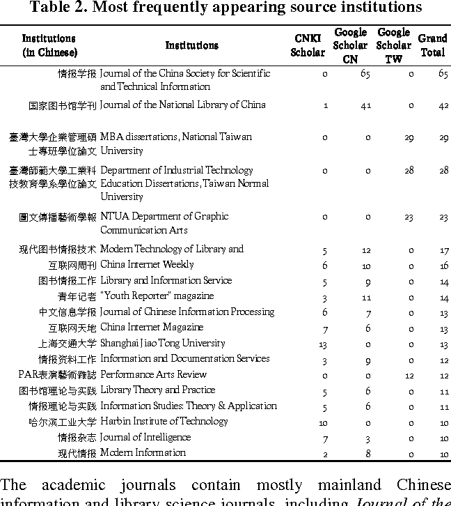 Table 2 from Chinese-language literature about Wikipedia: a