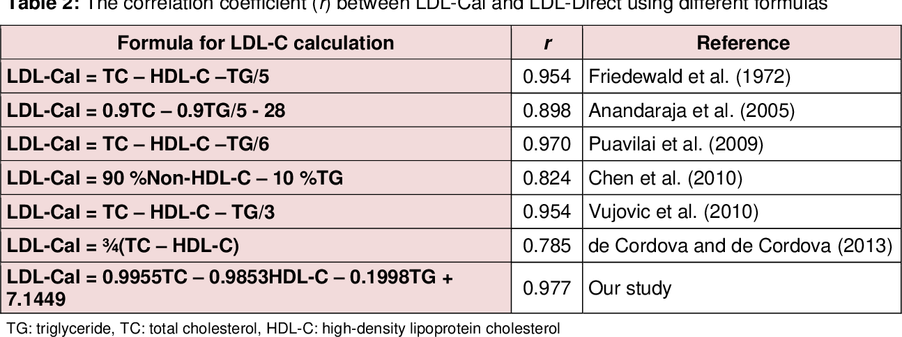 Table 2 From Determining A New Formula For Calculating Low Density