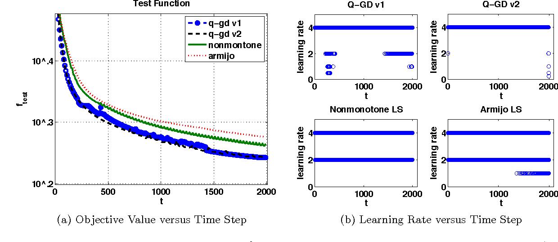 PDF] Using Deep Q-Learning to Control Optimization