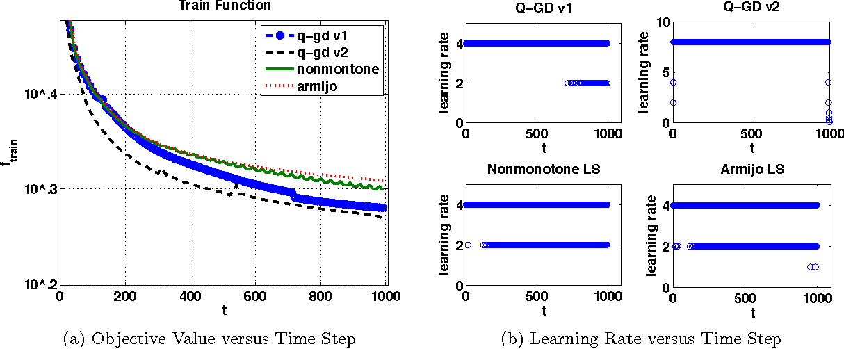 Figure 2 from Using Deep Q-Learning to Control Optimization