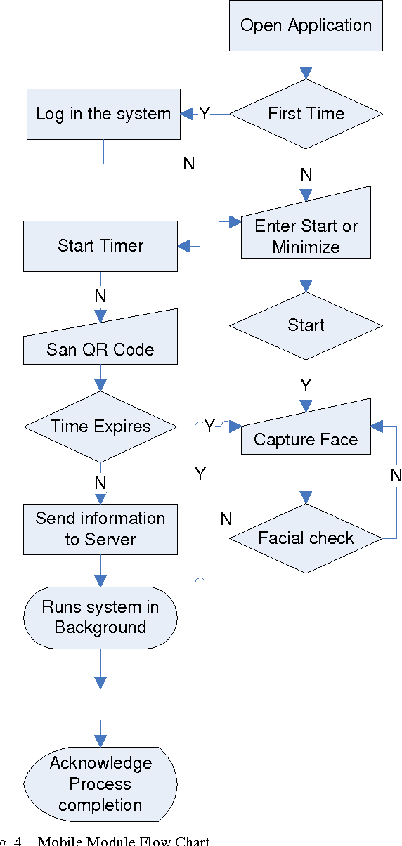 Figure 4 from A Students Attendance System Using QR Code