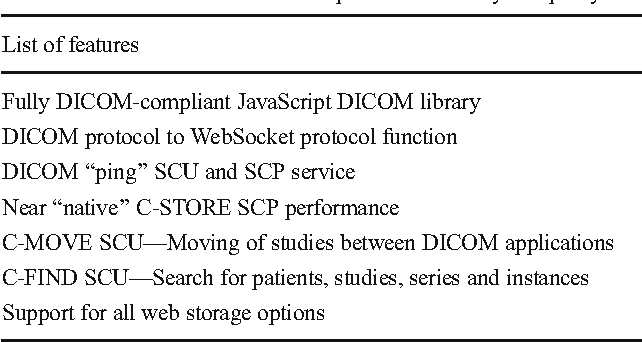 JavaScript Access to DICOM Network and Objects in Web