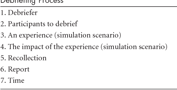 PDF] The role of debriefing in simulation-based learning