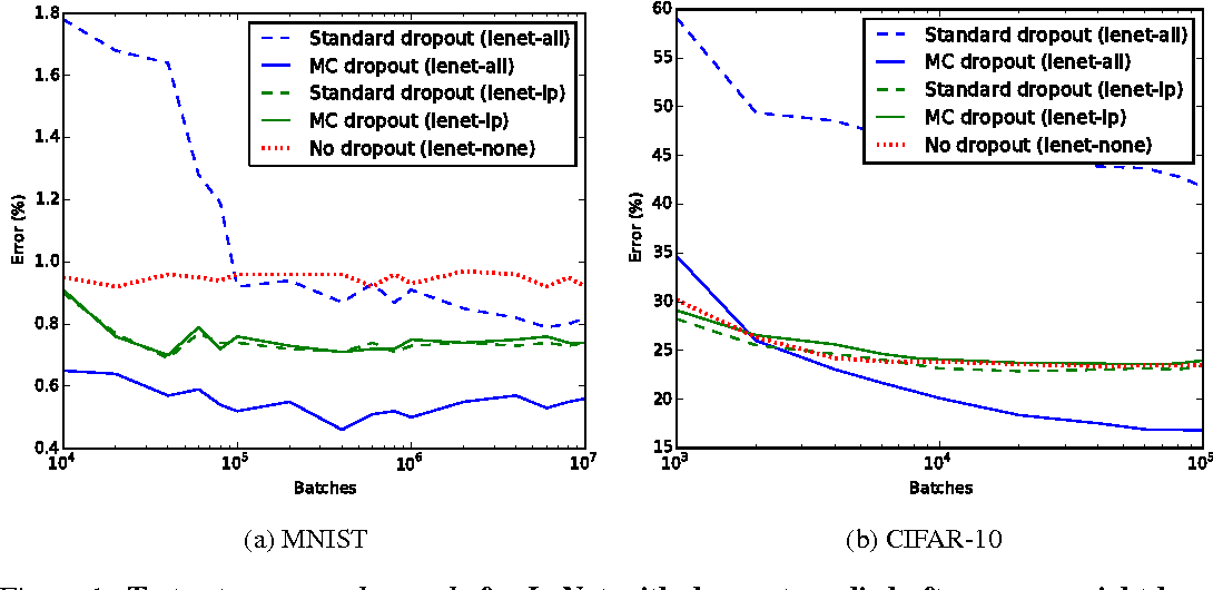 Figure 1 from Bayesian Convolutional Neural Networks with