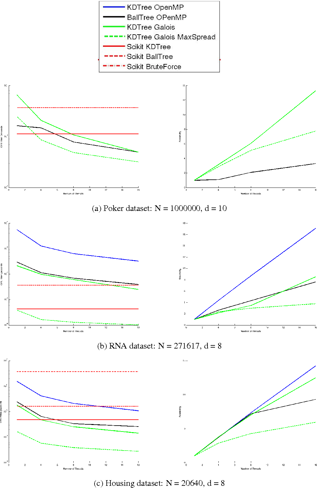 Figure 4 from Parallel k nearest neighbor graph construction