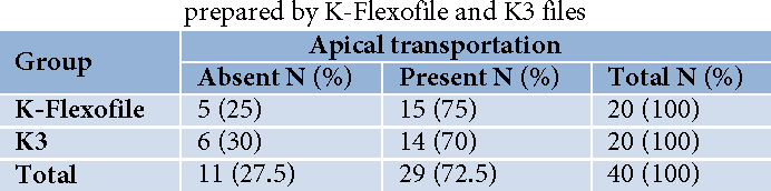 A Cbct Assessment Of Apical Transportation In Root Canals Prepared With Hand K Flexofile And K3 Rotary Instruments Semantic Scholar Ri.k.3 assessment answers may vary. semantic scholar
