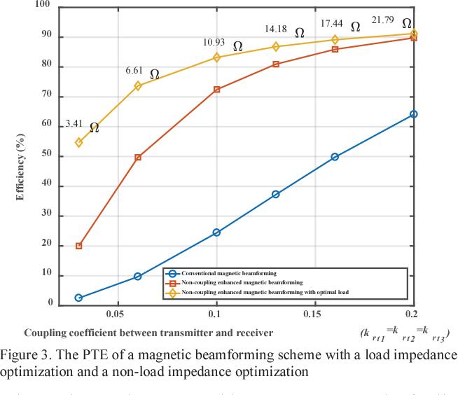 Load impedance optimization of magnetic beamforming wireless